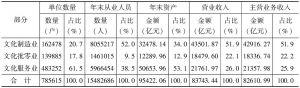 表7-3 2013年末全国文化企业中制造业、批零业、服务业的规模及占比