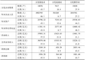 表7-4 2013年全国规模以上文化企业中制造业、批零业、服务业的构成