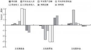 图7-1 2012~2013年全国规模以上文化企业中三类企业所占各项指标比重的变动
