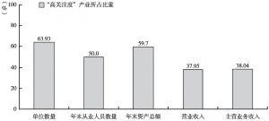 """图7-4 2013年末全国文化产业各项经济指标中""""高关注度""""产业所占比重"""