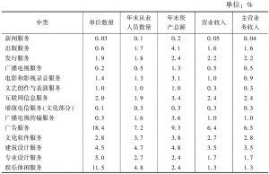 """表7-5 2013年末全国文化企业主要经济指标中各""""高关注度""""中类所占比重"""