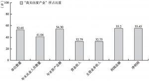 """图7-5 2013年全国规模以上文化企业主要经济指标中""""高关注度""""产业所占比重"""