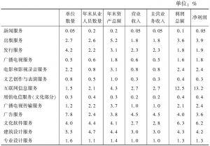"""表7-6 2013年全国规模以上文化企业主要经济指标中各""""高关注度""""中类所占比重"""