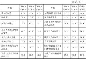 表7-7 2004年以来各小类规模以上文化企业营业收入的年平均增长率