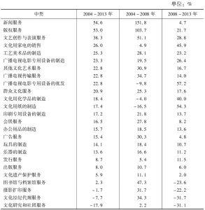 表7-9 2004~2013年25个中类规模以上文化企业营业收入的年平均增长率