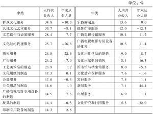 表7-10 2004~2013年25个中类规模以上文化企业人均营业收入年平均增长率