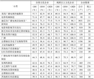 表8-1 2013年各小类文化企业以主营业务收入计算的集中比率指标及企业数量单位