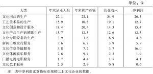 表9-1 2013年各大类在全国文化企业经济指标中所占比重