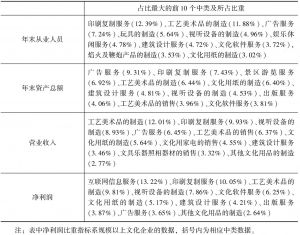 表9-2 2013年末全国文化产业主要经济指标中占比重最大的10个中类