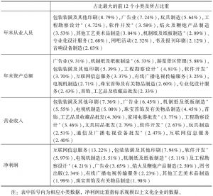 表9-3 2013年末全国文化产业主要经济指标中占比重最大的12个小类