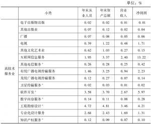 表9-6 2013年高技术文化产业在全国文化企业主要经济指标中所占比重