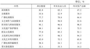 表9-7 2013年部分中类法人单位数量和年末从业人员中事业单位所占比重
