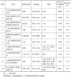 表3 2015年便利店运营商前十(按门店数量排行)