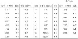 表2-1 2013年各省市(自治区)文化产业法人单位数量占全国的比重