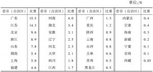 表2-3 2013年各省市(自治区)规模以上文化企业数量占全国的比重