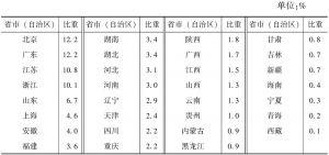 表2-4 2013年各省市(自治区)规模以下文化企业数量占全国的比重