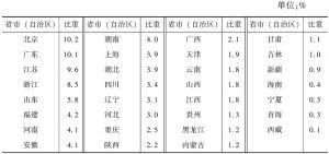 """表2-6 2013年各省市(自治区)""""文化产品的生产""""部分法人单位数量占全国的比重"""