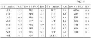 """表2-7 2013年各省市(自治区)""""文化产品的生产""""部分企业数量占全国的比重"""