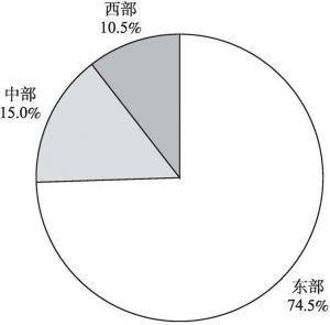 图3-3 2013年文化企业年末资产总额的地区构成