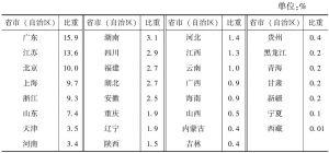 表3-3 2013年各省市(自治区)规模以上文化企业年末资产总额占全国的比重