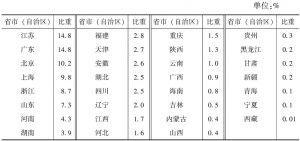 表3-4 2013年各省市(自治区)规模以上文化企业年末所有者权益占全国的比重