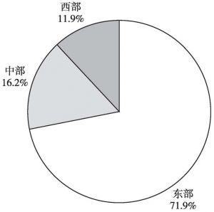 图3-7 2013年规模以下文化企业年末资产总额的地区构成