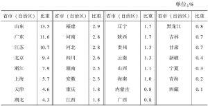 表3-5 2013年各省市(自治区)规模以下文化企业年末资产总额占全国的比重