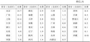 """表3-9 2013年末各省市(自治区)""""文化产品的生产""""部分规模以上企业所有者权益占全国的比重"""
