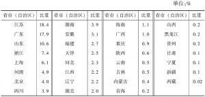 """表3-14 2013年各省市(自治区)""""文化相关产品的生产""""部分规模以上企业年末所有者权益占全国的比重"""