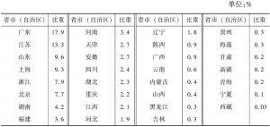 表4-1 2013年各省市(自治区)文化企业营业收入占全国的比重