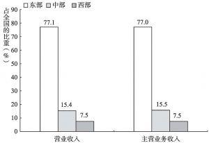 图4-3 2013年规模以上文化企业产出规模的地区构成