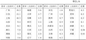 表4-2 2013年各省市(自治区)规模以上文化企业主营业务收入占全国的比重