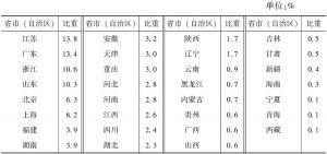 表4-3 2013年各省市(自治区)规模以下文化企业主营业务收入占全国的比重