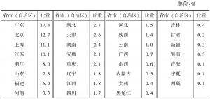 """表4-4 2013年各省市(自治区)""""文化产品的生产""""部分企业主营业务收入占全国的比重"""