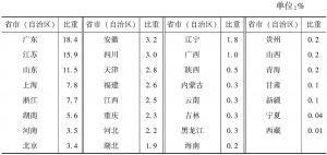 """表4-7 2013年各省市(自治区)""""文化相关产品的生产""""部分企业主营业务收入占全国的比重"""