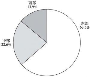 图5-1 2013年文化产业法人单位年末从业人员的地区构成