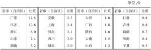 表5-1 2013年各省市(自治区)文化产业法人单位年末从业人员占全国的比重