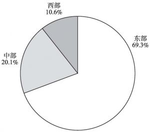 图5-3 2013年文化企业年末从业人员的地区构成
