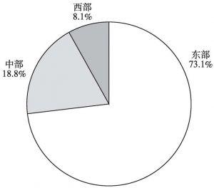 图5-5 2013年规模以上文化企业年末从业人员的地区构成