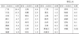 表5-3 2013年各省市(自治区)规模以上文化企业年末从业人员占全国的比重