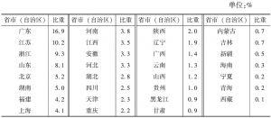 表5-4 2013年各省市(自治区)规模以下文化企业年末从业人员占全国的比重