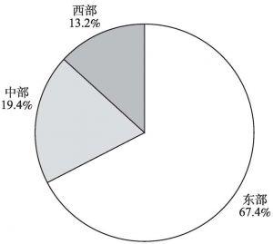 """图5-13 2013年""""文化产品的生产""""部分企业年末从业人员的地区构成"""