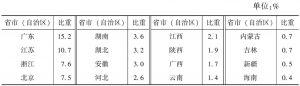 """表5-7 2013年各省市(自治区)""""文化产品的生产""""部分企业年末从业人员占全国的比重"""
