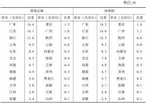 表6-1 2013年各省市(自治区)规模以上文化企业赢利占全国的比重
