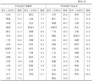 表6-4 2013年各省市(自治区)规模以上文化企业的盈利性