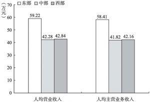 图7-1 2013年文化企业人均产出的地区比较
