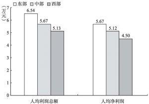 图7-3 2013年规模以上文化企业人均赢利的地区比较