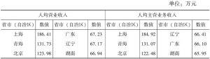 表7-2 2013年各省市(自治区)规模以上文化企业人均营业收入和人均主营业务收入