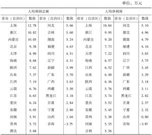 表7-3 2013年各省市(自治区)规模以上文化企业人均盈利水平