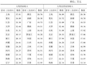 表7-4 2013年各省市(自治区)规模以下文化企业人均营业收入和人均主营业务收入